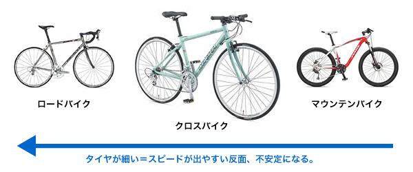 自転車の 自転車 運動不足解消 : ... 運動不足を解消するにはクロス